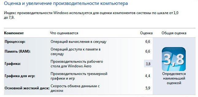 Программу оценку производительности windows