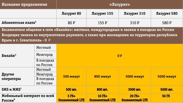 Пакеты на тарифном плане «Семья Т+ 80»